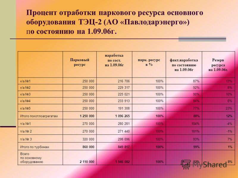 Парковый ресурс наработка по сост. на 1.09.06г парк. ресурс в % факт.наработка по состоянию на 1.09.06г Резерв ресурса на 1.09.06г. к/а 1250 000216 706100%87%13% к/а 2250 000229 317100%92%8% к/а 3250 000225 021100%90%10% к/а 4250 000233 913100%94%6%