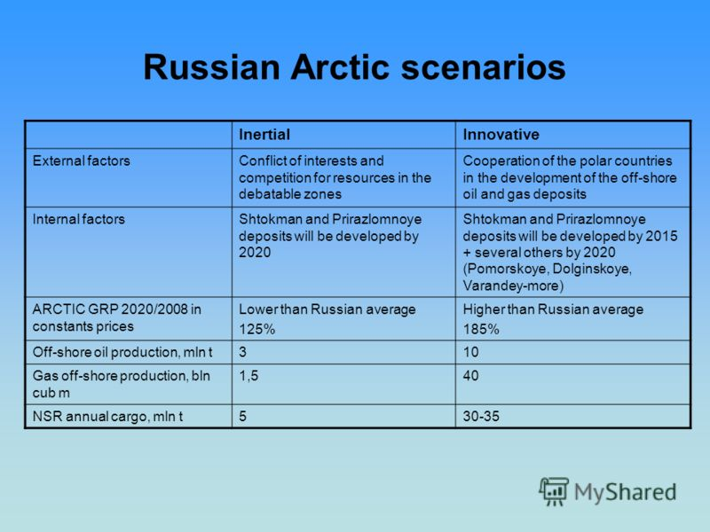 Russian Arctic scenarios InertialInnovative External factorsConflict of interests and competition for resources in the debatable zones Cooperation of the polar countries in the development of the off-shore oil and gas deposits Internal factorsShtokma