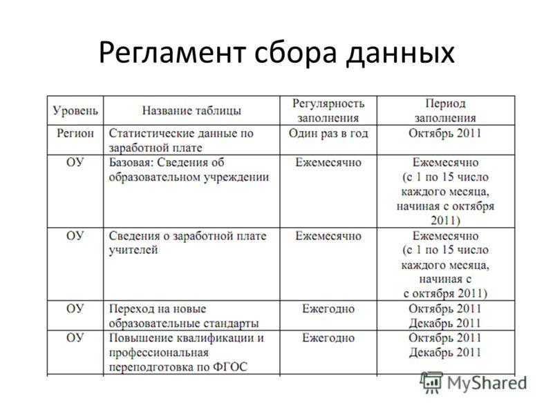 Регламент сбора данных