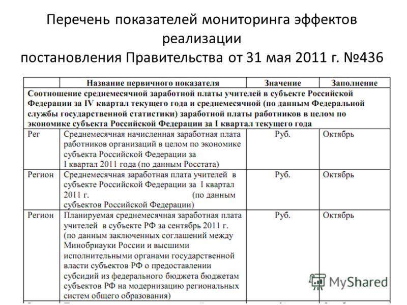 Перечень показателей мониторинга эффектов реализации постановления Правительства от 31 мая 2011 г. 436