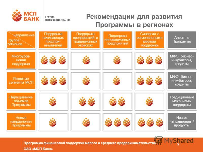 Программа финансовой поддержки малого и среднего предпринимательства ОАО «МСП Банк» 9 Рекомендации для развития Программы в регионах направление группа регионов Поддержка начинающих предпри- нимателей Поддержка предприятий в традиционных отраслях Под