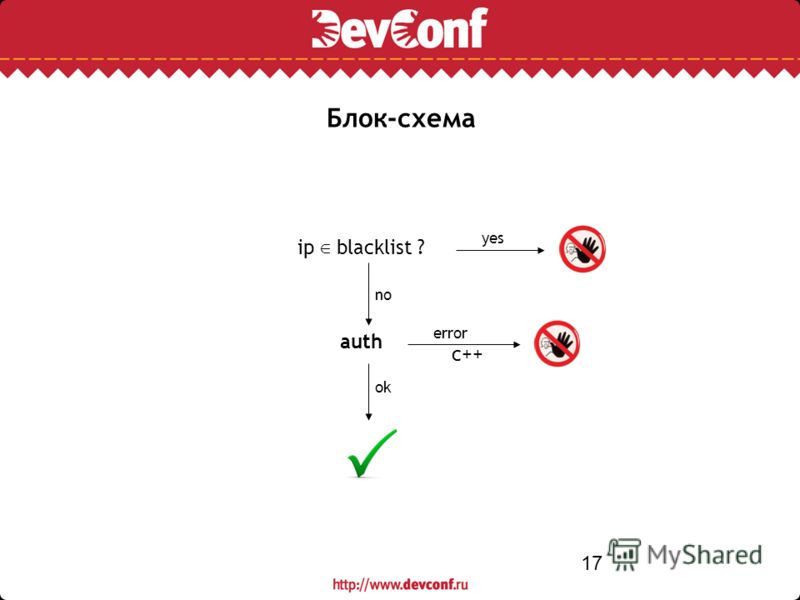 17 Блок-схема auth error ip blacklist ? ok no yes c++