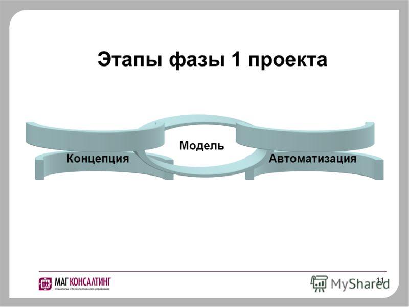 11 Этапы фазы 1 проекта Концепция Модель Автоматизация