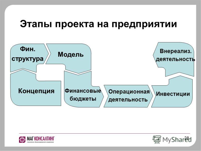 28 Этапы проекта на предприятии Концепция Фин. структура Модель Финансовые бюджеты Операционная деятельность Инвестиции Внереализ. деятельность