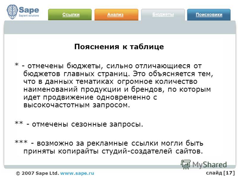 СсылкиАнализ Бюджеты Поисковики © 2007 Sape Ltd. www.sape.ru Пояснения к таблице * - отмечены бюджеты, сильно отличающиеся от бюджетов главных страниц. Это объясняется тем, что в данных тематиках огромное количество наименований продукции и брендов,