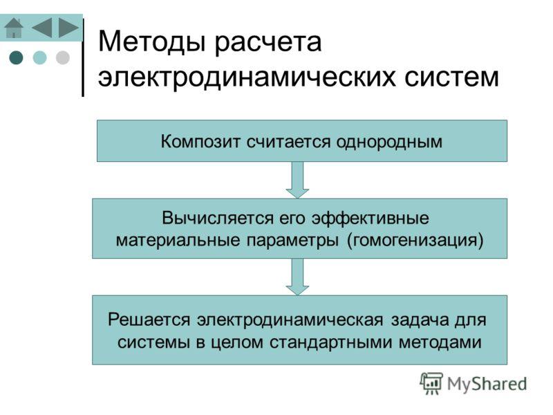 Методы расчета электродинамических систем Композит считается однородным Вычисляется его эффективные материальные параметры (гомогенизация) Решается электродинамическая задача для системы в целом стандартными методами