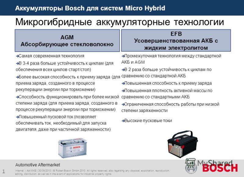 Аккумуляторы Bosch для систем Micro Hybrid 1 Automotive Aftermarket Микрогибридные аккумуляторные технологии Промежуточная технология между стандартной АКБ и AGM В 2 раза больше устойчивость к циклам по сравнению со стандартной АКБ Повышенная способн