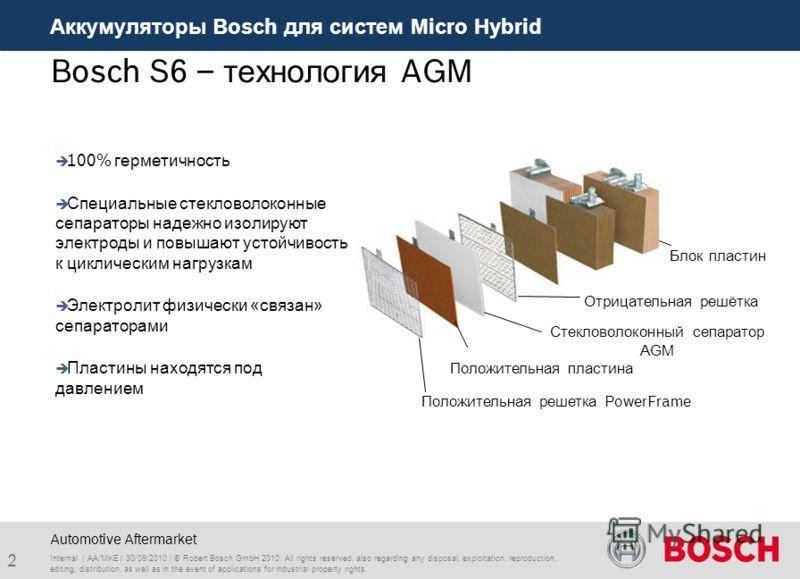 Аккумуляторы Bosch для систем Micro Hybrid 2 Automotive Aftermarket Bosch S6 – технология AGM 100% герметичность Специальные стекловолоконные сепараторы надежно изолируют электроды и повышают устойчивость к циклическим нагрузкам Электролит физически