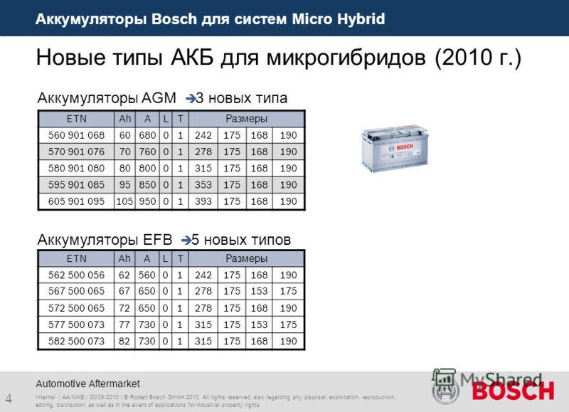 Аккумуляторы Bosch для систем Micro Hybrid 4 Automotive Aftermarket Новые типы АКБ для микрогибридов (2010 г.) 3 новых типа ETNAhALTРазмеры 560 901 0686068001242175168190 570 901 0767076001278175168190 580 901 0808080001315175168190 595 901 085958500