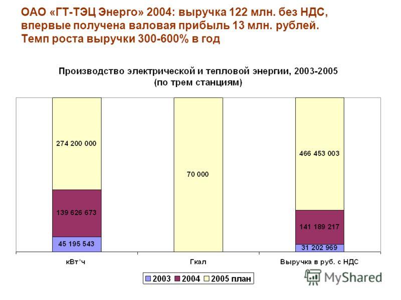 ОАО «ГТ-ТЭЦ Энерго» 2004: выручка 122 млн. без НДС, впервые получена валовая прибыль 13 млн. рублей. Темп роста выручки 300-600% в год