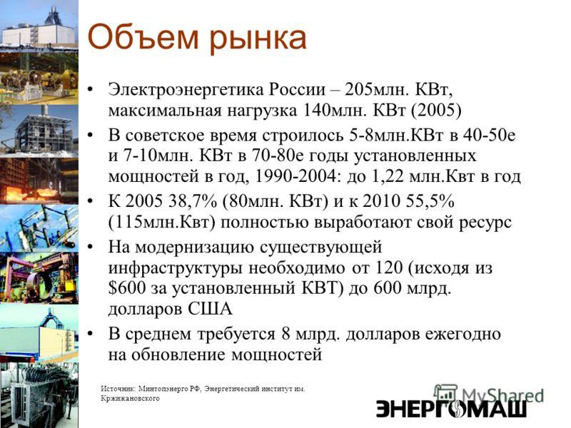 Объем рынка Электроэнергетика России – 205млн. КВт, максимальная нагрузка 140млн. КВт (2005) В советское время строилось 5-8млн.КВт в 40-50е и 7-10млн. КВт в 70-80е годы установленных мощностей в год, 1990-2004: до 1,22 млн.Квт в год К 2005 38,7% (80