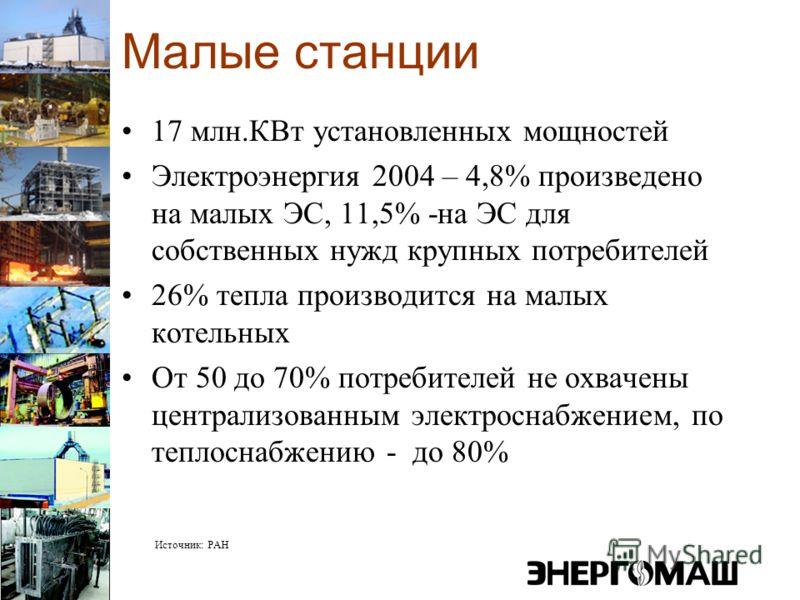 Малые станции 17 млн.КВт установленных мощностей Электроэнергия 2004 – 4,8% произведено на малых ЭС, 11,5% -на ЭС для собственных нужд крупных потребителей 26% тепла производится на малых котельных От 50 до 70% потребителей не охвачены централизованн