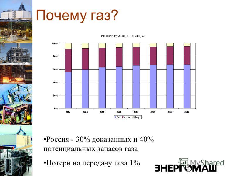 Почему газ? Россия - 30% доказанных и 40% потенциальных запасов газа Потери на передачу газа 1%