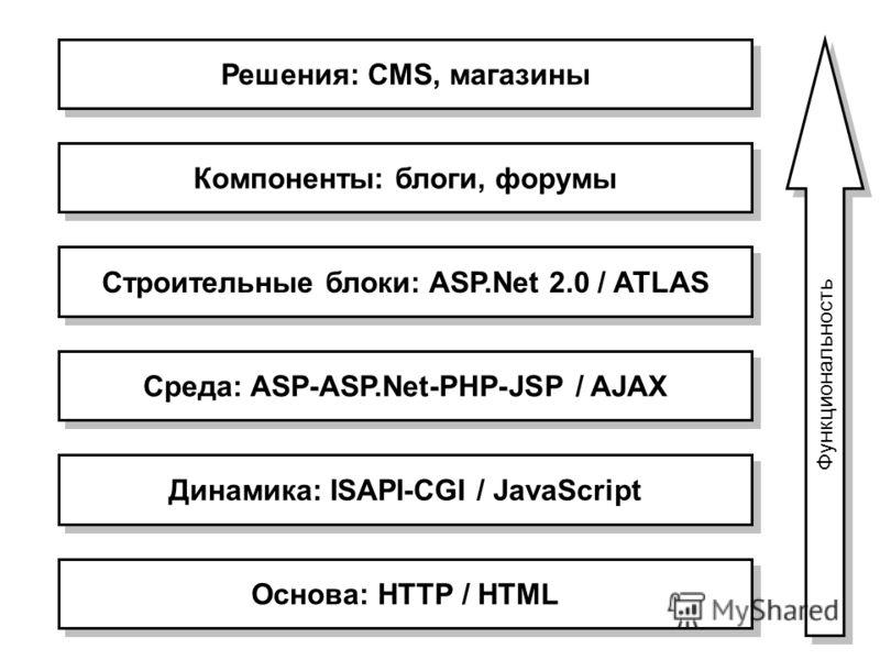 Основа: HTTP / HTML Динамика: ISAPI-CGI / JavaScript Среда: ASP-ASP.Net-PHP-JSP / AJAX Строительные блоки: ASP.Net 2.0 / ATLAS Компоненты: блоги, форумы Решения: CMS, магазины Функциональность