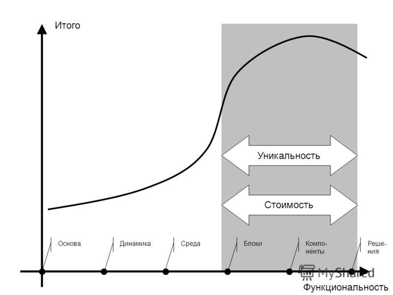 Функциональность Итого ОсноваДинамикаСредаБлокиКомпо- ненты Реше- ния Уникальность Стоимость