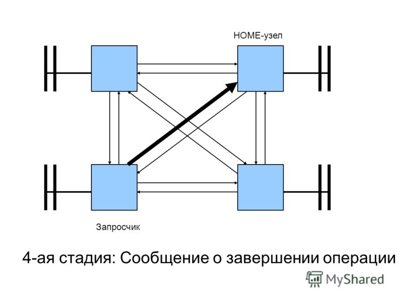 4-ая стадия: Сообщение о завершении операции HOME-узел Запросчик