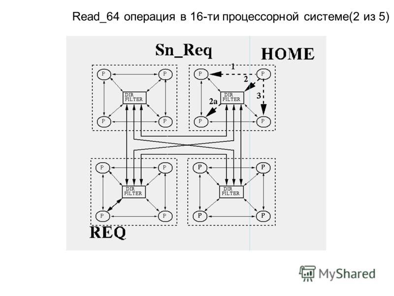 Read_64 операция в 16-ти процессорной системе(2 из 5)