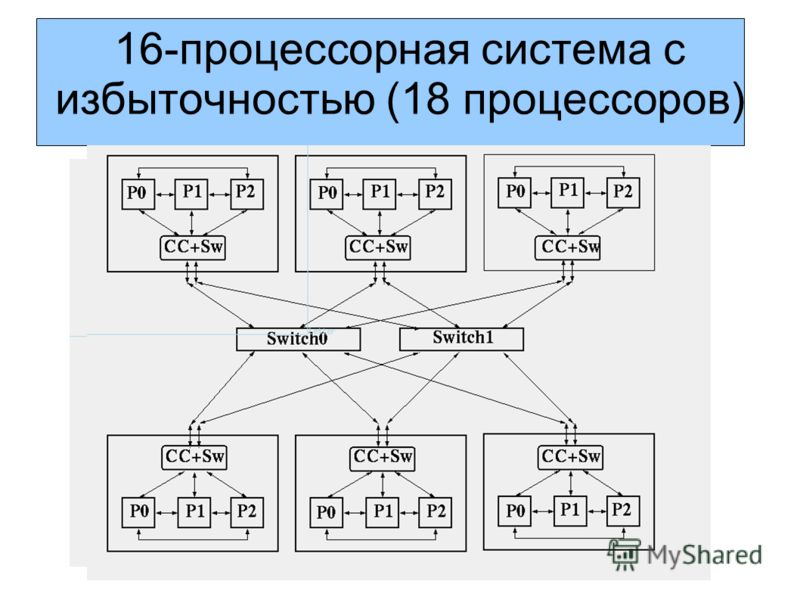 16-процессорная система с избыточностью (18 процессоров)