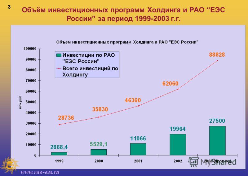 www.rao-ees.ru 3 Объём инвестиционных программ Холдинга и РАО ЕЭС России за период 1999-2003 г.г.