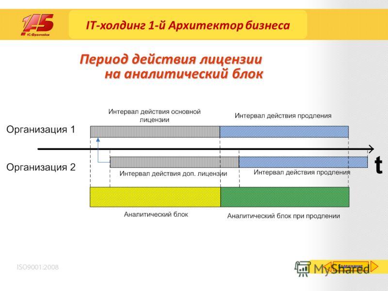 Период действия лицензии на аналитический блок Содержание IT-холдинг 1-й Архитектор бизнеса
