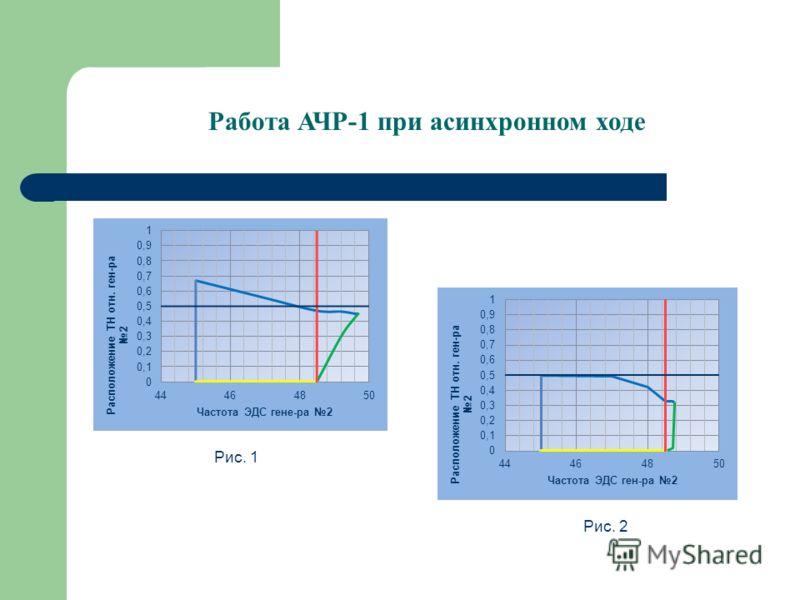 Работа АЧР-1 при асинхронном ходе Рис. 1 Рис. 2