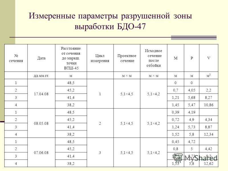 Измеренные параметры разрушенной зоны выработки БДО-47 сечения Дата Расстояние от сечения до маркш. точки ВТШ-45 Цикл измерения Проектное сечение Исходное сечение после отбойки МРV дд.мм.гг.мм × м ммм3м3 1 17.04.08 48,5 15,1×4,55,1×4,2 00 245,20,74,0