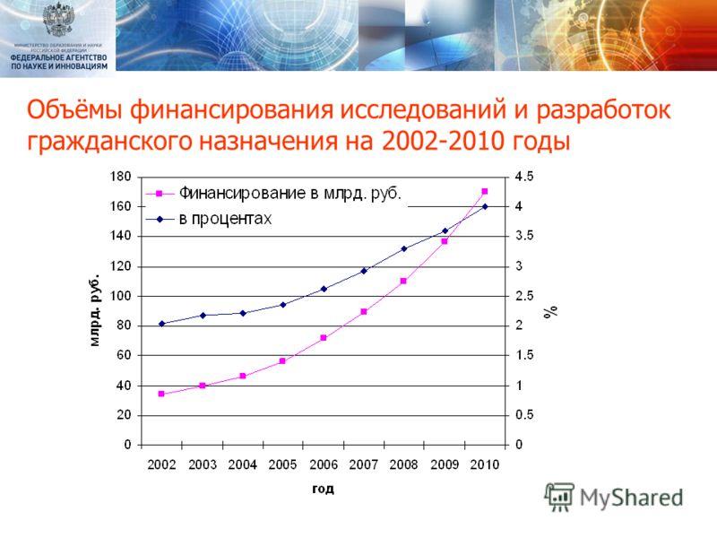 Объёмы финансирования исследований и разработок гражданского назначения на 2002-2010 годы