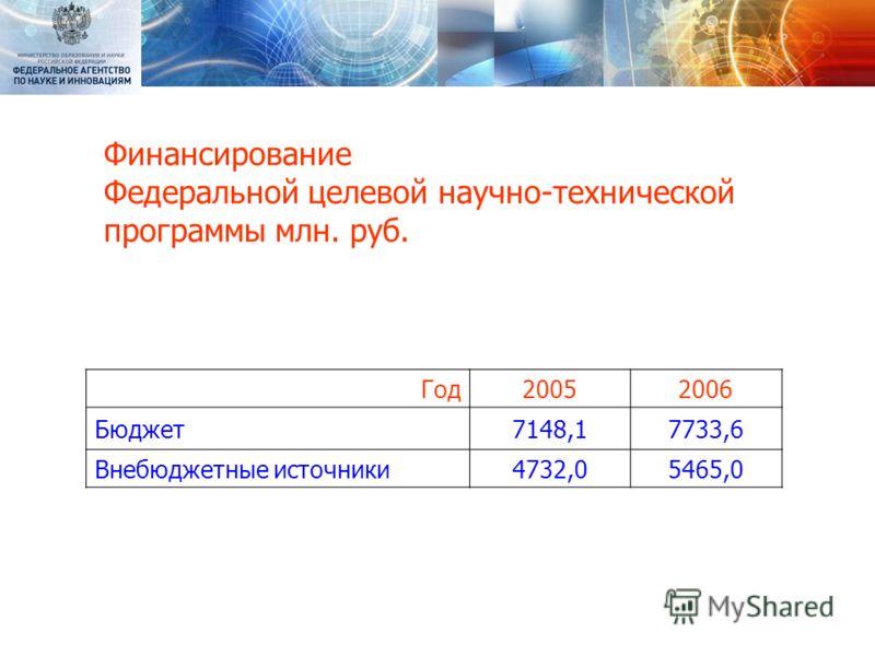 Финансирование Федеральной целевой научно-технической программы млн. руб. Год20052006 Бюджет7148,17733,6 Внебюджетные источники4732,05465,0
