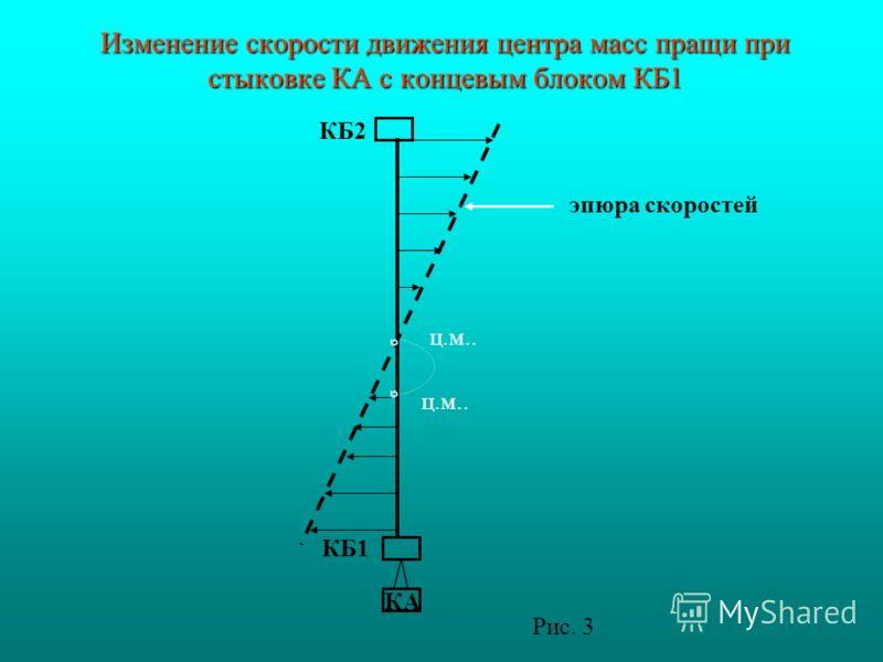 Изменение скорости движения центра масс пращи при стыковке КА с концевым блоком КБ1 ц.м.. КБ2 КБ1 эпюра скоростей КА Рис. 3