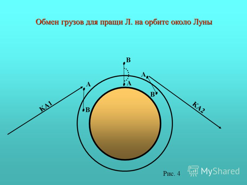 A A A B B B KA1 KA2 Обмен грузов для пращи Л. на орбите около Луны Рис. 4