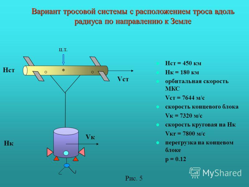 Вариант тросовой системы с расположением троса вдоль радиуса по направлению к Земле Нст = 450 км Нк = 180 км орбитальная скорость МКС Vст = 7644 м/с скорость концевого блока Vк = 7320 м/с скорость круговая на Нк Vкr = 7800 м/с перегрузка на концевом