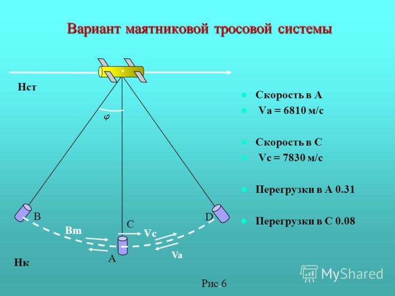 Вариант маятниковой тросовой системы Скорость в А Va = 6810 м/c Скорость в С Vс = 7830 м/c Перегрузки в А 0.31 Перегрузки в С 0.08 D B А Bm C Vc Va Нст Нк Рис.6