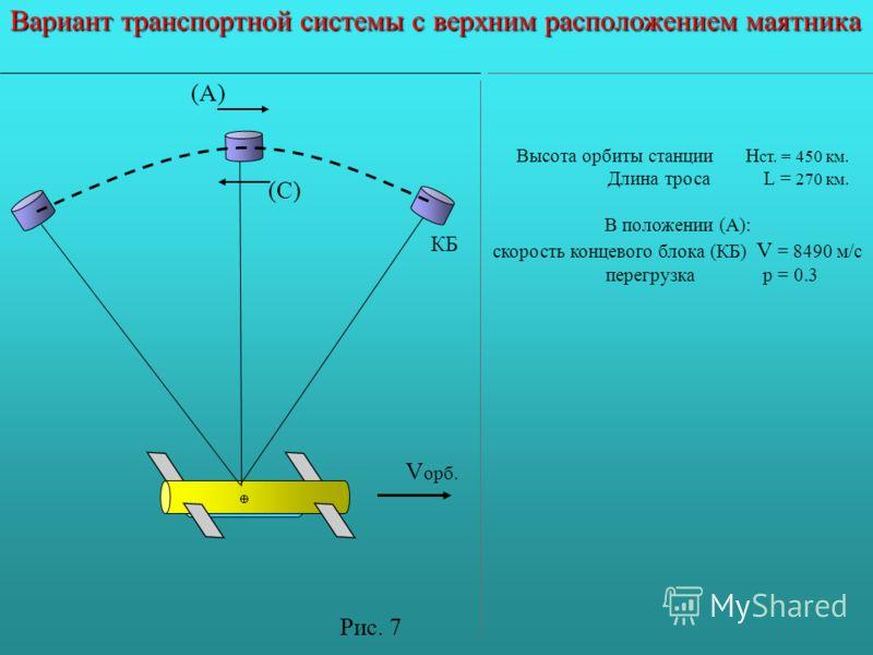 КБ Вариант транспортной системы с верхним расположением маятника V орб. (А) (С) Высота орбиты станции Н ст. = 450 км. Длина троса L = 270 км. В положении (А): скорость концевого блока (КБ) V = 8490 м/с перегрузка р = 0.3 Рис. 7