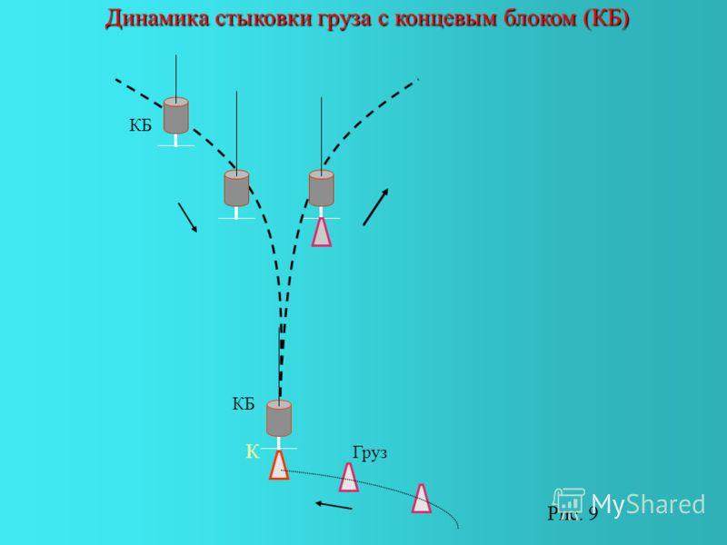Динамика стыковки груза с концевым блоком (КБ) КБ Груз К Рис. 9