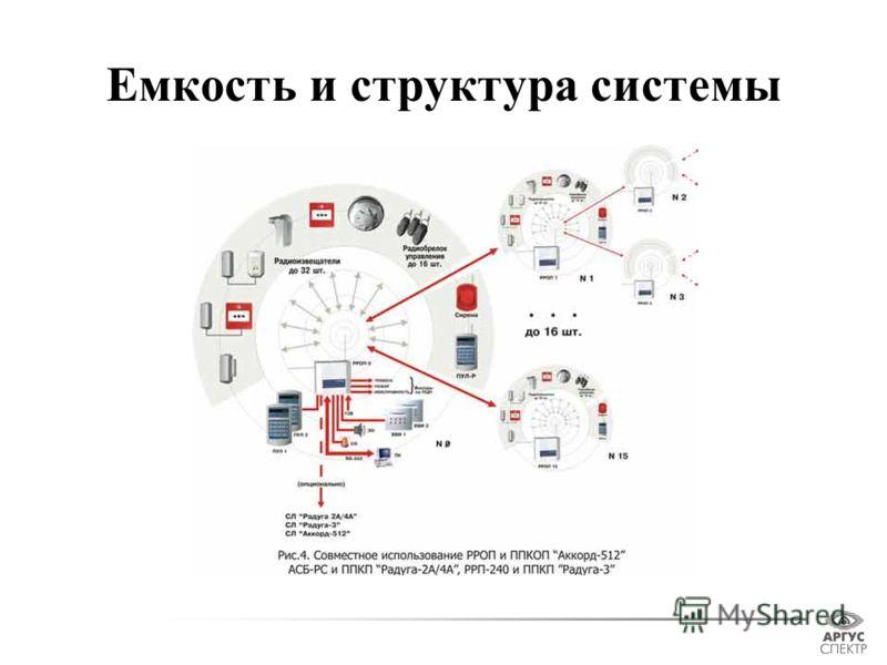 Емкость и структура системы