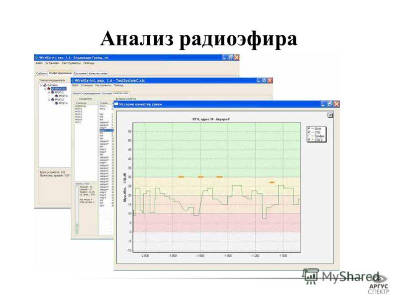 Анализ радиоэфира