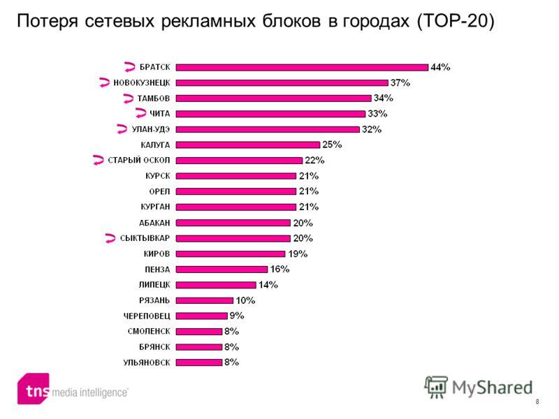 8 Потеря сетевых рекламных блоков в городах (TOP-20)