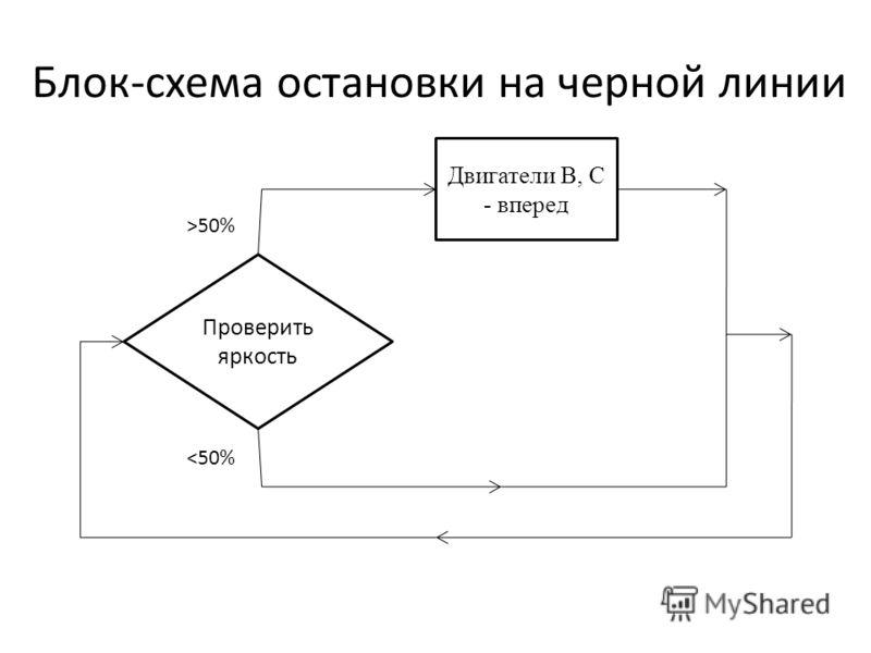 Блок-схема остановки на черной линии Проверить яркость >50%
