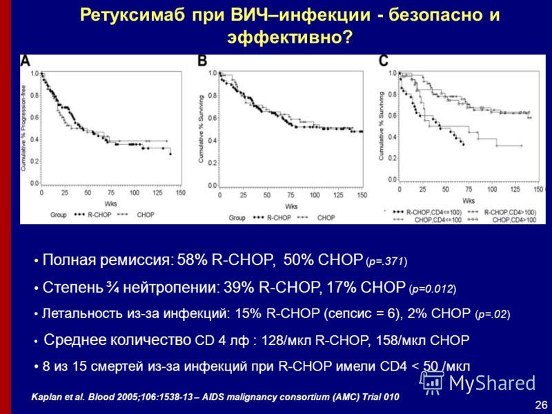 26 Ретуксимаб при ВИЧ–инфекции - безопасно и эффективно? Полная ремиссия: 58% R-CHOP, 50% CHOP (p=.371) Степень ¾ нейтропении: 39% R-CHOP, 17% CHOP (p=0.012) Летальность из-за инфекций: 15% R-CHOP (сепсис = 6), 2% CHOP (p=.02) Среднее количество CD 4