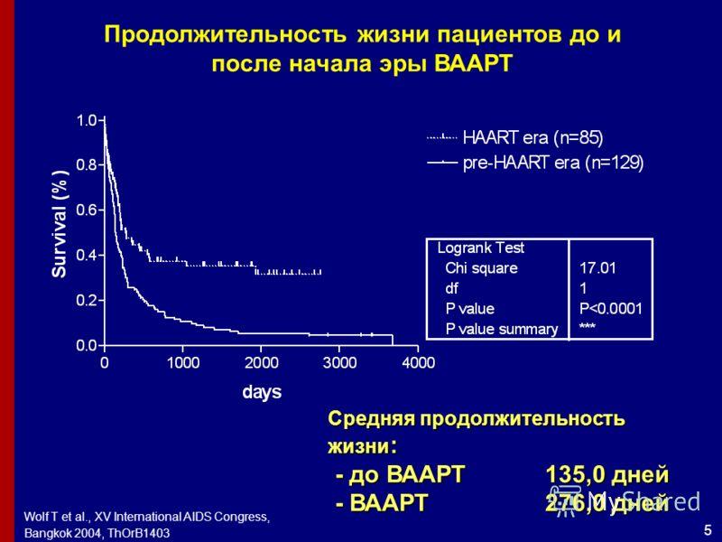 5 Wolf T et al., XV International AIDS Congress, Bangkok 2004, ThOrB1403 Продолжительность жизни пациентов до и после начала эры ВААРТ Средняя продолжительность жизни : - до ВААРТ 135,0 дней - до ВААРТ 135,0 дней - ВААРТ276,0 дней - ВААРТ276,0 дней