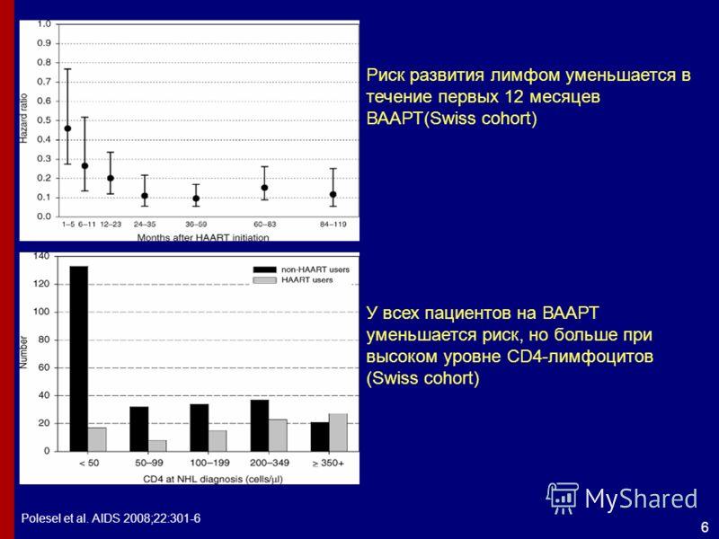 6 Polesel et al. AIDS 2008;22:301-6 Риск развития лимфом уменьшается в течение первых 12 месяцев ВААРТ(Swiss cohort) У всех пациентов на ВААРТ уменьшается риск, но больше при высоком уровне CD4-лимфоцитов (Swiss cohort)