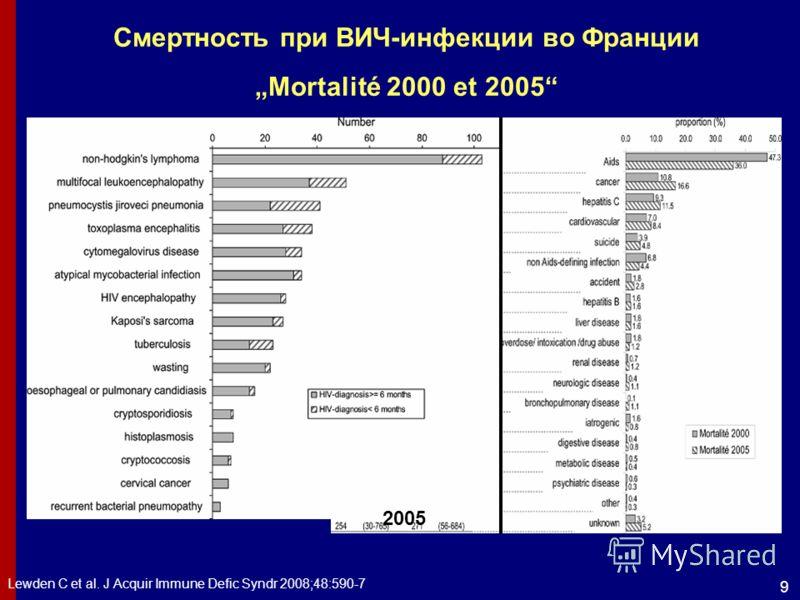 9 Смертность при ВИЧ-инфекции во Франции Mortalité 2000 et 2005 Lewden C et al. J Acquir Immune Defic Syndr 2008;48:590-7 2005