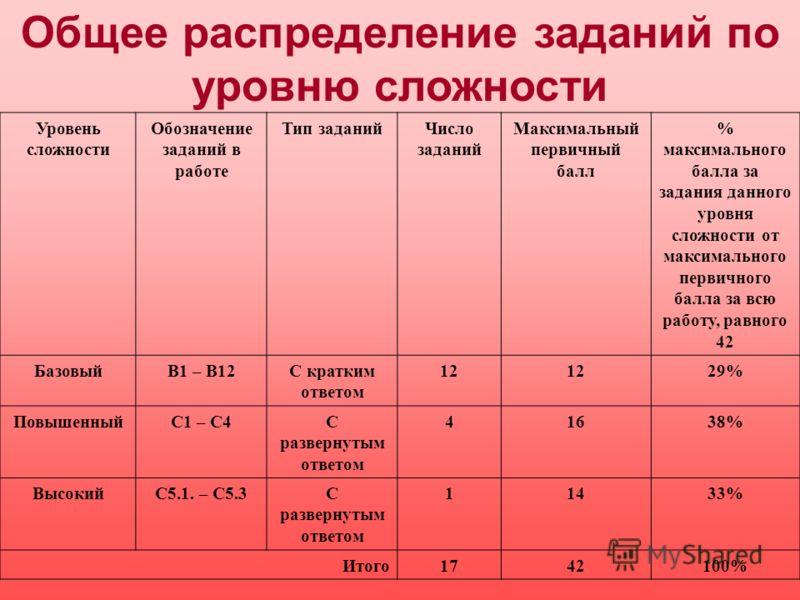 Уровень сложности Обозначение заданий в работе Тип заданийЧисло заданий Максимальный первичный балл % максимального балла за задания данного уровня сложности от максимального первичного балла за всю работу, равного 42 БазовыйВ1 – В12С кратким ответом
