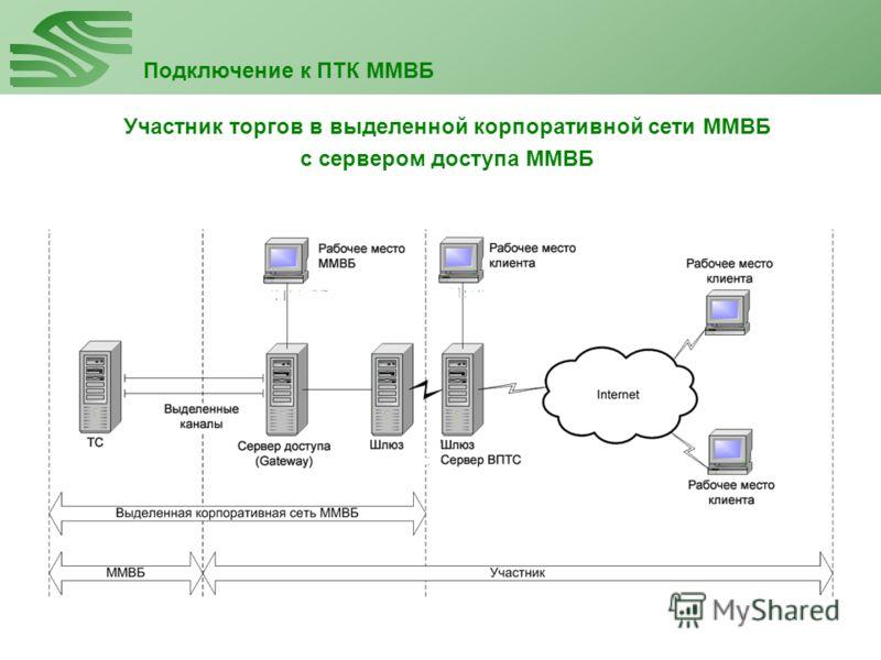 Подключение к ПТК ММВБ Участник торгов в выделенной корпоративной сети ММВБ с сервером доступа ММВБ