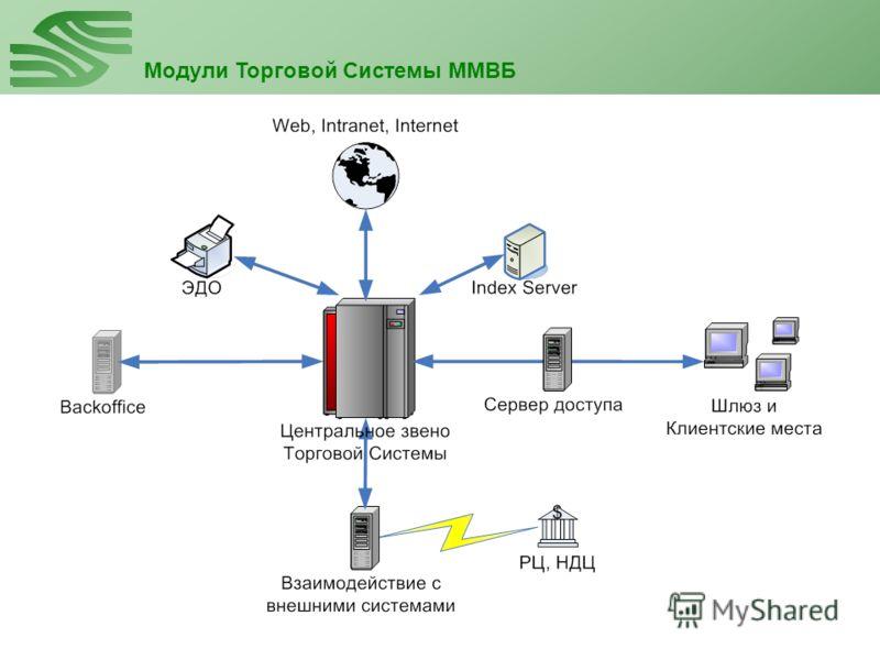 Модули Торговой Системы ММВБ