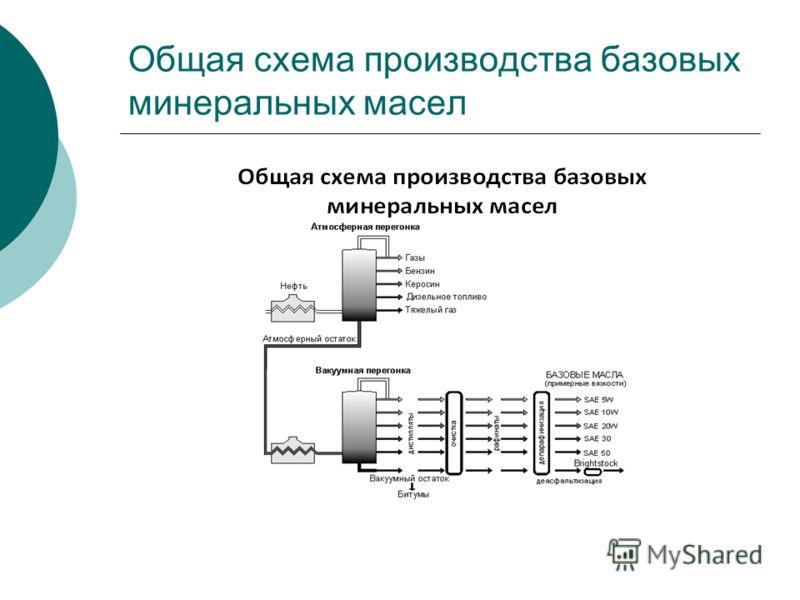 Общая схема производства базовых минеральных масел