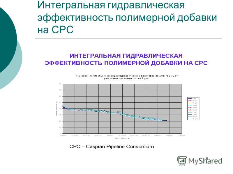 Интегральная гидравлическая эффективность полимерной добавки на СРС