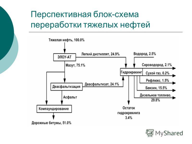 Перспективная блок-схема переработки тяжелых нефтей