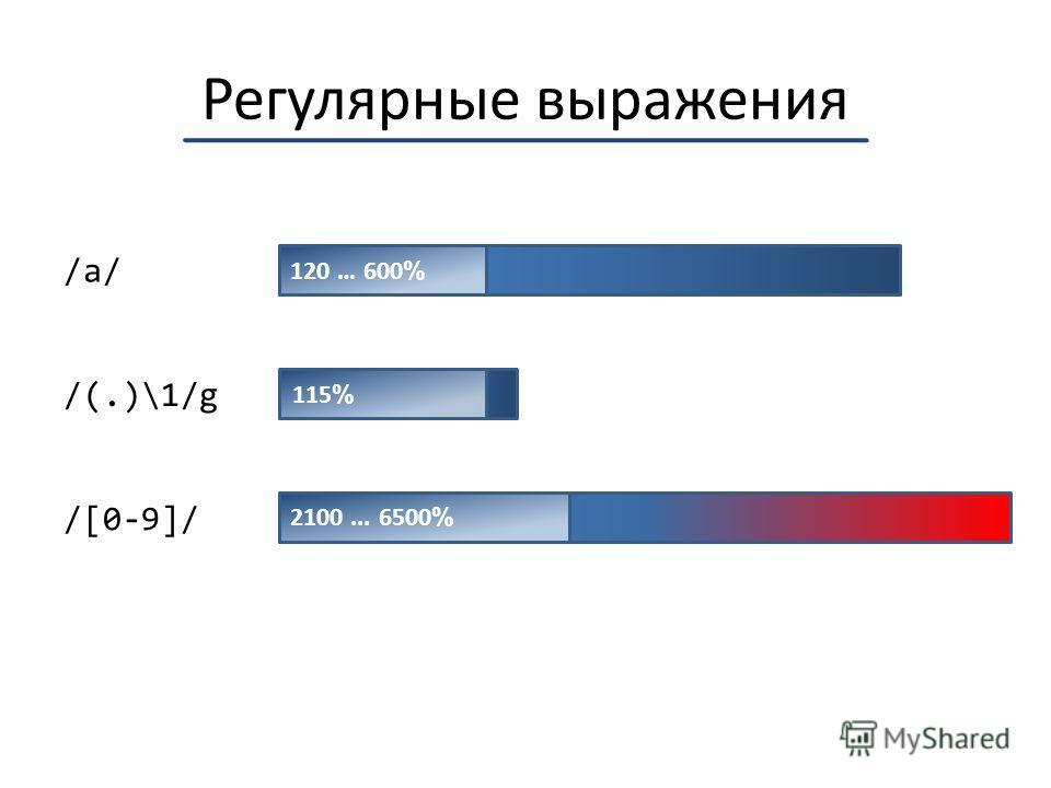 Регулярные выражения /a/ /(.)\1/g /[0-9]/ 120 … 600 % 115 % 2100... 6500 %