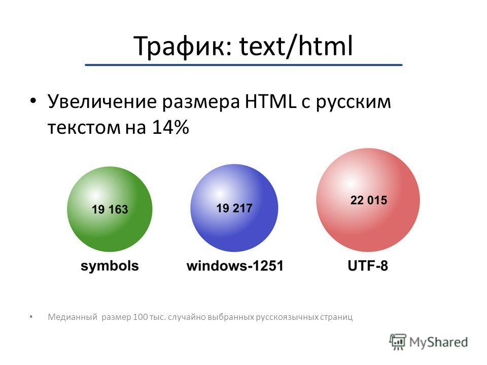 Трафик: text/html Увеличение размера HTML с русским текстом на 14% Медианный размер 100 тыс. случайно выбранных русскоязычных страниц